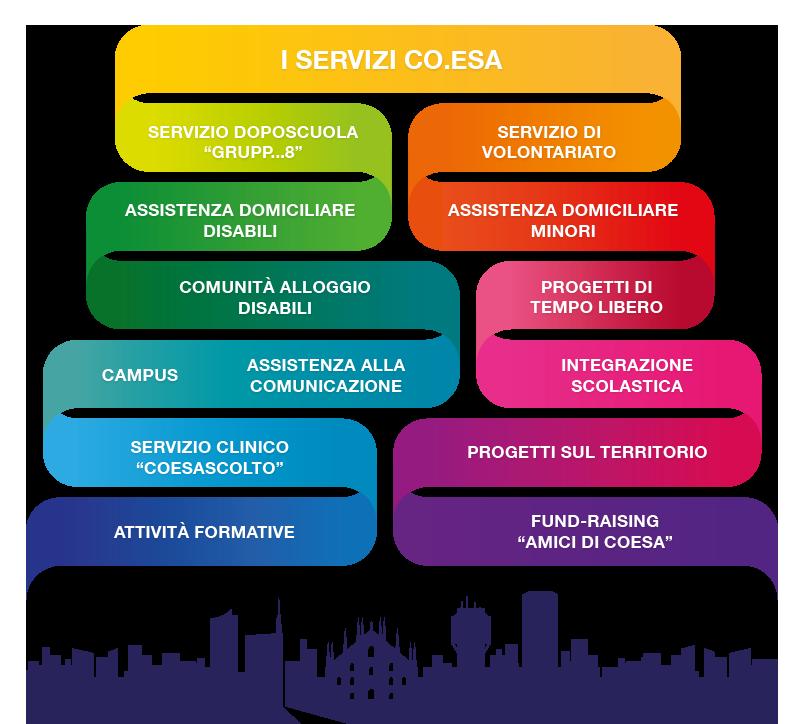 schema-servizi-coesa_2