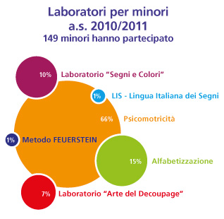 laboratori-per-minori